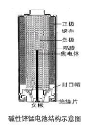 碱性锌锰电池结构图