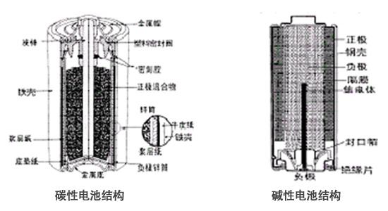碳性电池和碱性电池的结构图